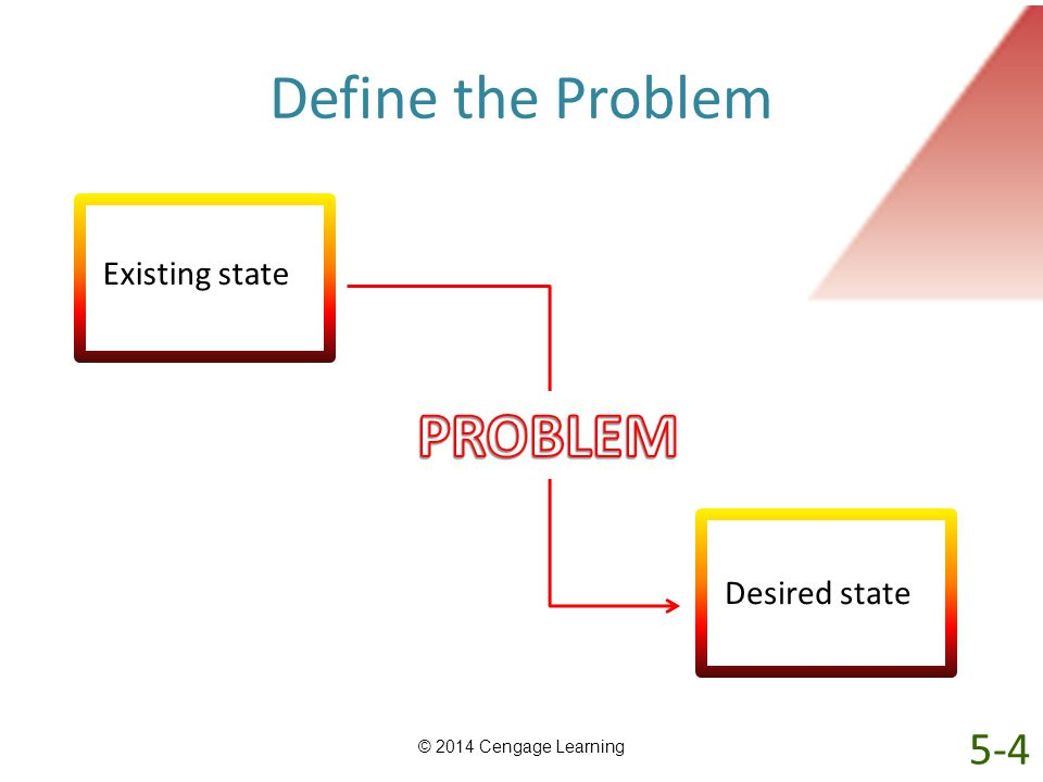 Define the Problem © 2014 Cengage Learning Existing state Desired state 5-4