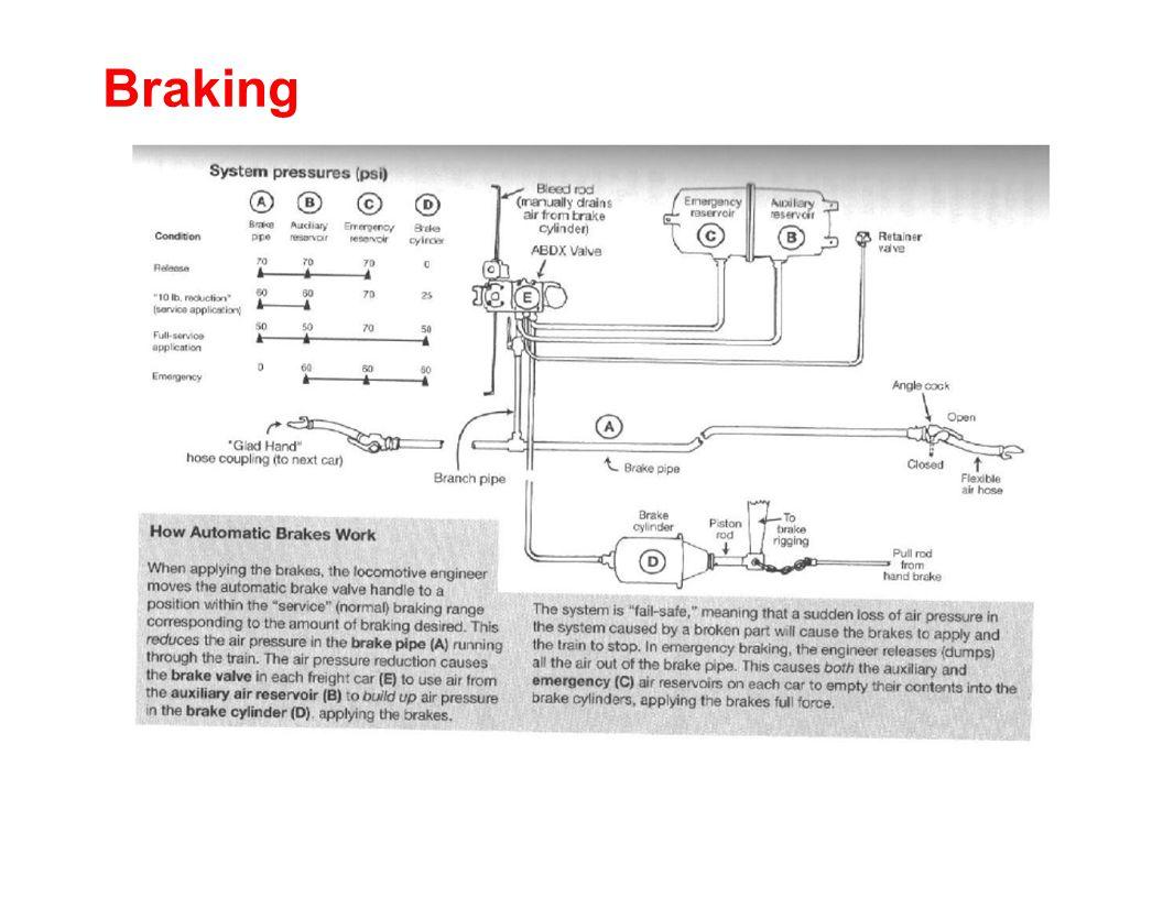 Braking (continued)  Air Brakes  Dynamic Brakes  Independent Brakes