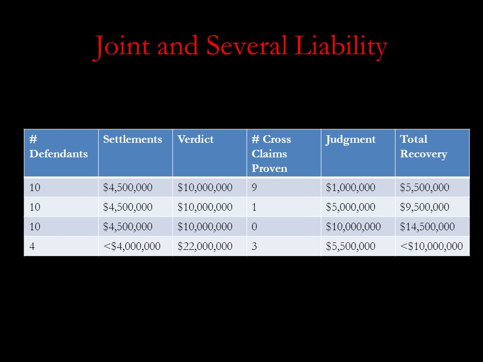 Joint and Several Liability # Defendants SettlementsVerdict# Cross Claims Proven JudgmentTotal Recovery 10$4,500,000$10,000,0009$1,000,000$5,500,000 10$4,500,000$10,000,0001$5,000,000$9,500,000 10$4,500,000$10,000,0000 $14,500,000 4<$4,000,000$22,000,0003$5,500,000<$10,000,000 I