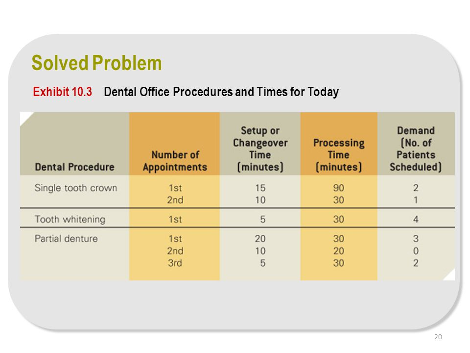 Exhibit 10.3 Dental Office Procedures and Times for Today Solved Problem 20