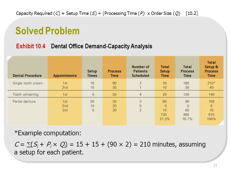 *Example computation: C =  (S i + P i × Q i ) = 15 + 15 + (90 × 2) = 210 minutes, assuming a setup for each patient. Solved Problem Exhibit 10.4 Dent
