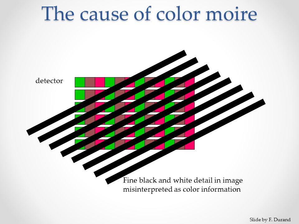 The cause of color moire detector Fine black and white detail in image misinterpreted as color information Slide by F.