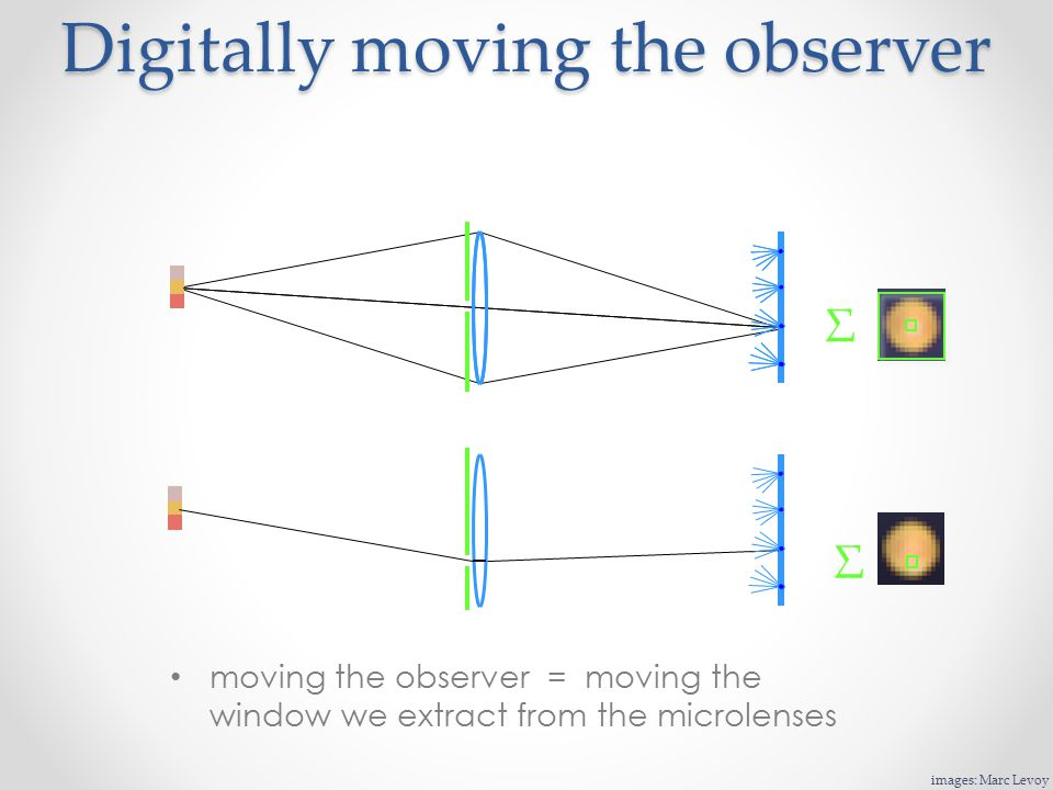 Digitally moving the observer moving the observer = moving the window we extract from the microlenses Σ Σ images: Marc Levoy