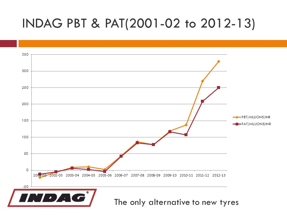 INDAG PBT & PAT(2001-02 to 2012-13) The only alternative to new tyres