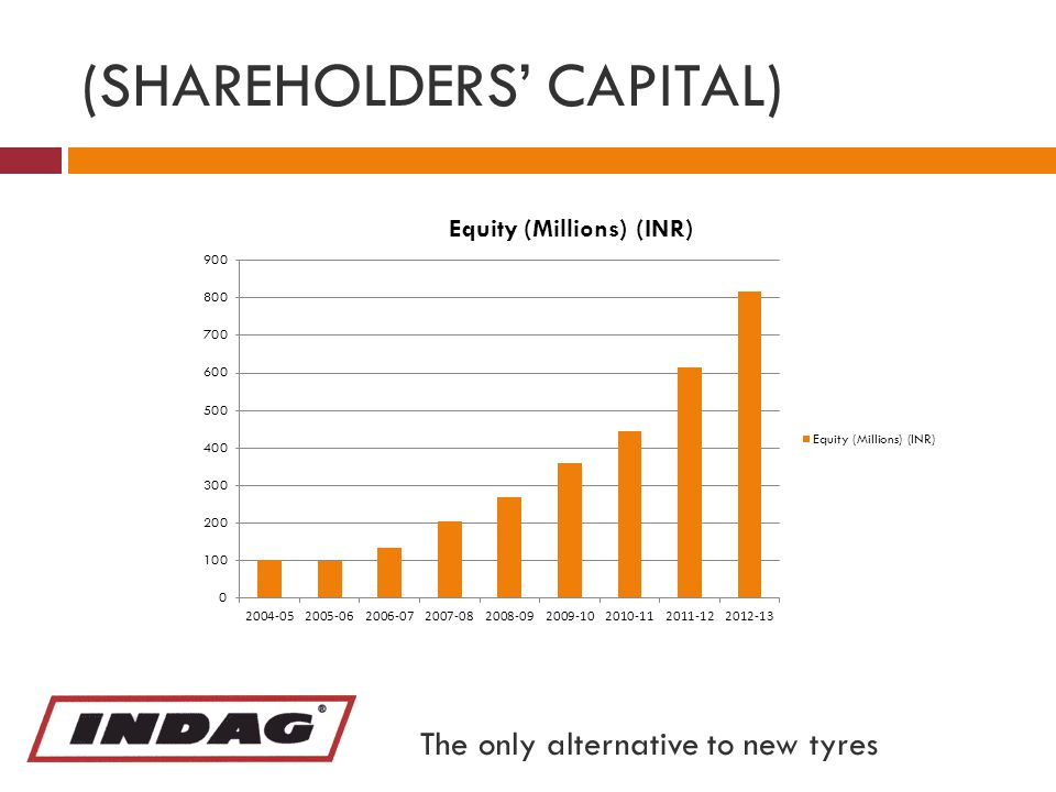 (SHAREHOLDERS' CAPITAL) The only alternative to new tyres
