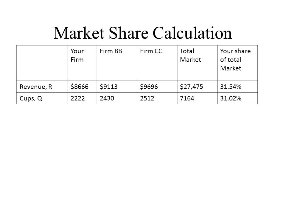 Market Share Calculation Your Firm Firm BBFirm CCTotal Market Your share of total Market Revenue, R$8666$9113$9696$27,47531.54% Cups, Q222224302512716431.02% Your Firm Firm BBFirm CCTotal Market Average Size 1/N = 1/3 = 33.33% Your share relative to average Revenue, R$8666$9113$9696$27,475$915894.62% Cups, Q2222243025127164238893.06% Relative Market Share Calculation