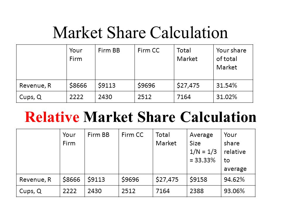 Is Relative Market Share Important.Why is it so important.