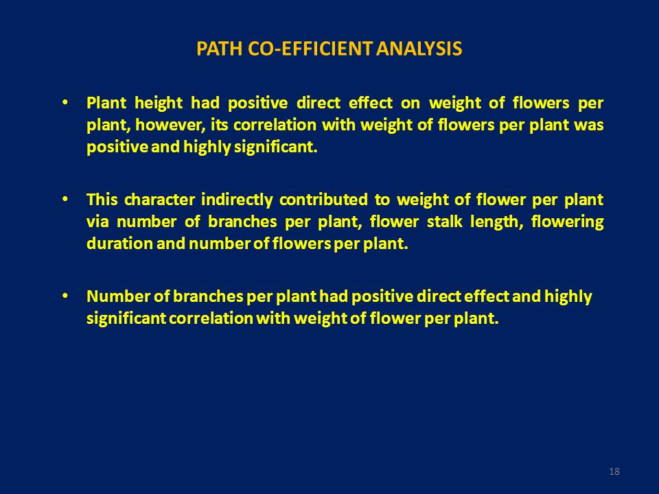 PATH CO-EFFICIENT ANALYSIS Plant height had positive direct effect on weight of flowers per plant, however, its correlation with weight of flowers per plant was positive and highly significant.