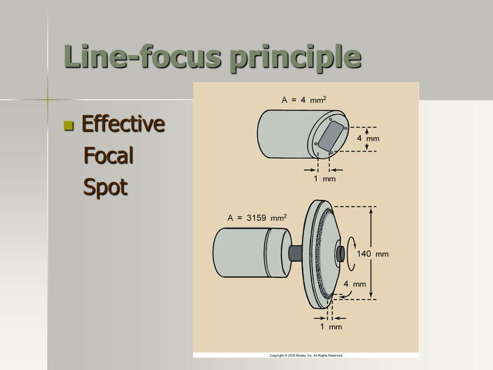 Line-focus principle Effective Effective Focal Focal Spot Spot