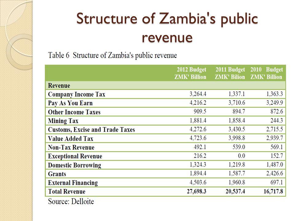 Structure of Zambia's public revenue