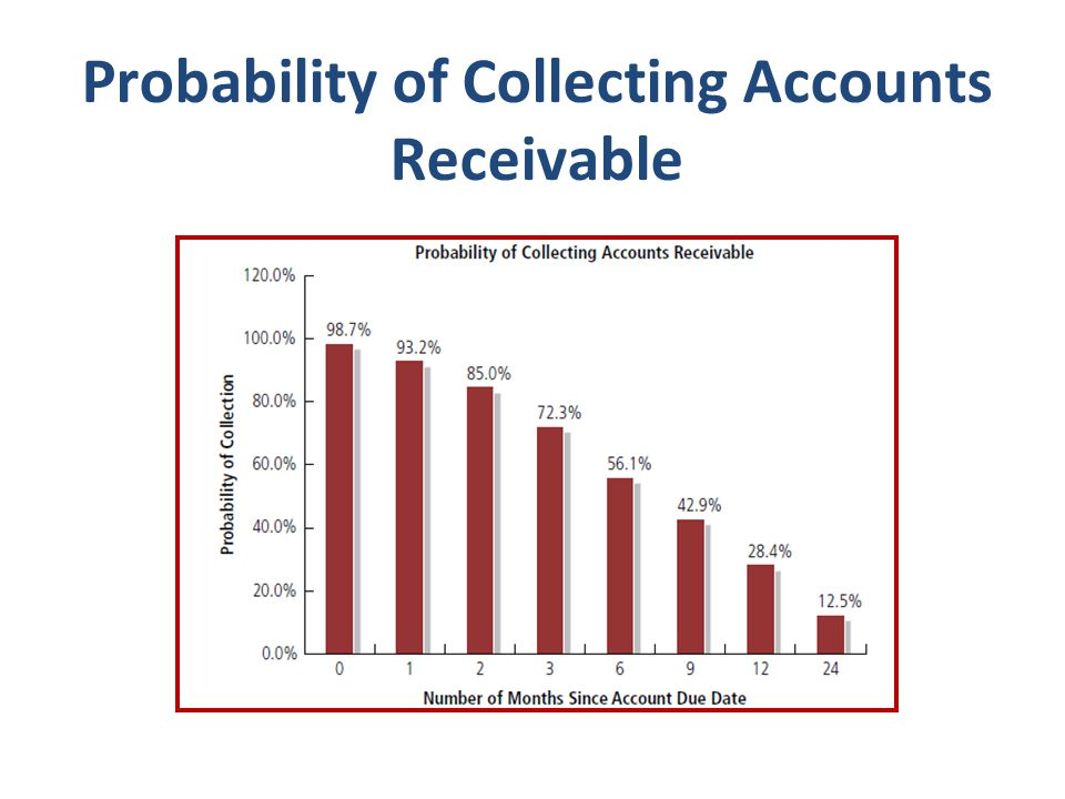 Probability of Collecting Accounts Receivable