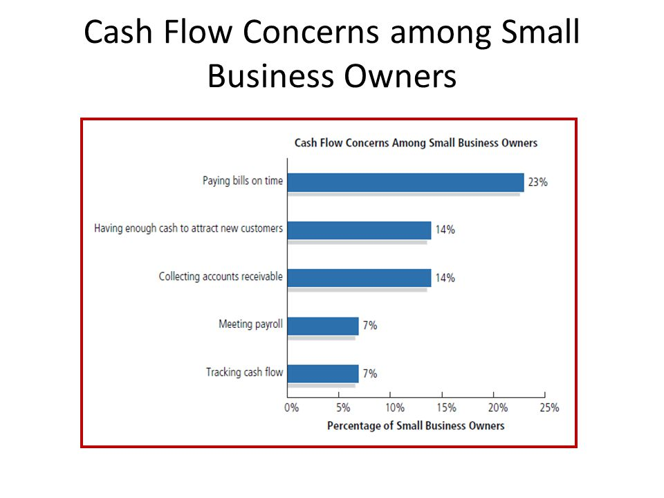 Cash Flow Concerns among Small Business Owners