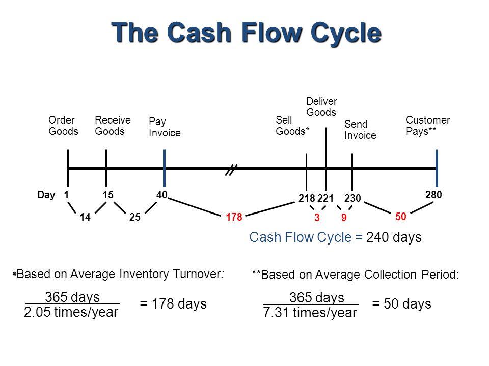 Five Cash Management Roles of an Entrepreneur 1.Cash Finder 2.Cash Planner 3.Cash Distributor 4.Cash Collector 5.Cash Conserver