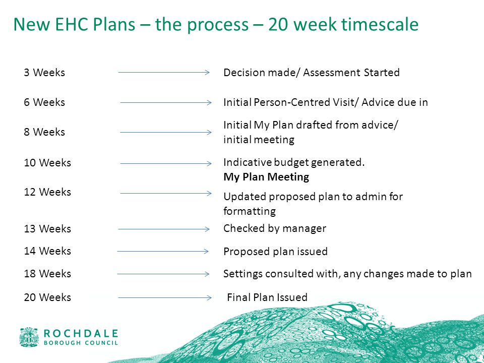 3 Weeks Decision made/ Assessment Started New EHC Plans – the process – 20 week timescale Initial Person-Centred Visit/ Advice due in6 Weeks 8 Weeks Initial My Plan drafted from advice/ initial meeting 10 Weeks Indicative budget generated.
