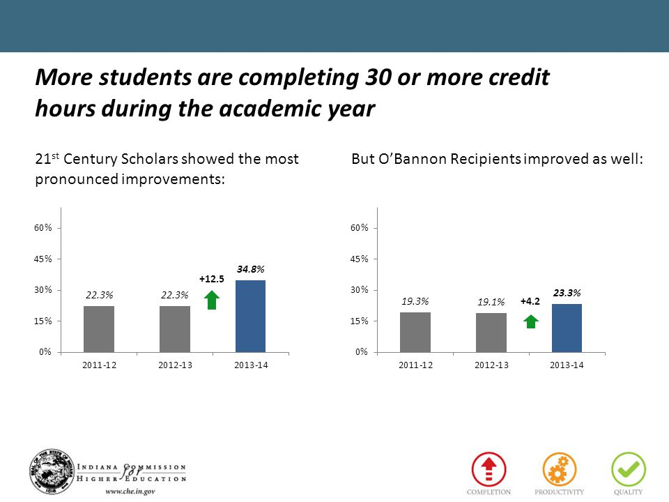 More students are completing 30 or more credit hours during the academic year 21 st Century Scholars showed the most pronounced improvements: But O'Bannon Recipients improved as well: +12.5 +4.2