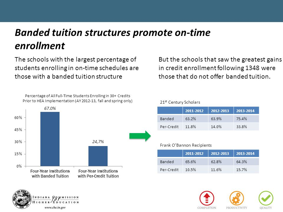 Banded tuition structures promote on-time enrollment Percentage of All Full-Time Students Enrolling in 30+ Credits Prior to HEA Implementation (AY 2012-13, fall and spring only) 2011-20122012-20132013-2014 Banded63.2%63.9%75.4% Per-Credit11.8%14.0%33.8% 2011-20122012-20132013-2014 Banded65.6%62.8%64.3% Per-Credit10.5%11.6%15.7% 21 st Century Scholars Frank O'Bannon Recipients The schools with the largest percentage of students enrolling in on-time schedules are those with a banded tuition structure But the schools that saw the greatest gains in credit enrollment following 1348 were those that do not offer banded tuition.