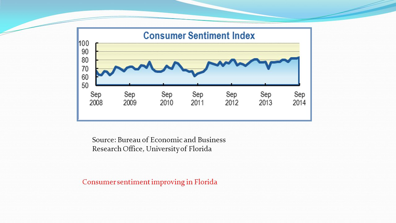 Source: Bureau of Economic and Business Research Office, University of Florida Consumer sentiment improving in Florida