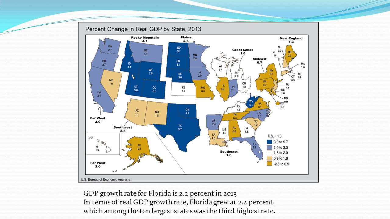 GDP growth rate for Florida is 2.2 percent in 2013 In terms of real GDP growth rate, Florida grew at 2.2 percent, which among the ten largest states was the third highest rate.