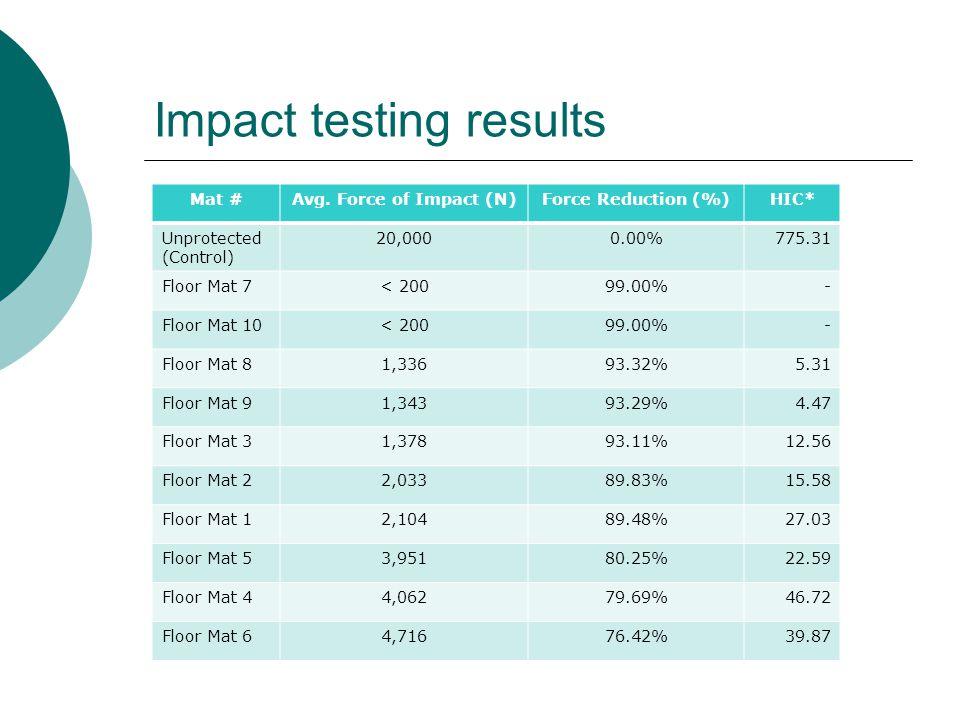 Impact testing results Mat #Avg.