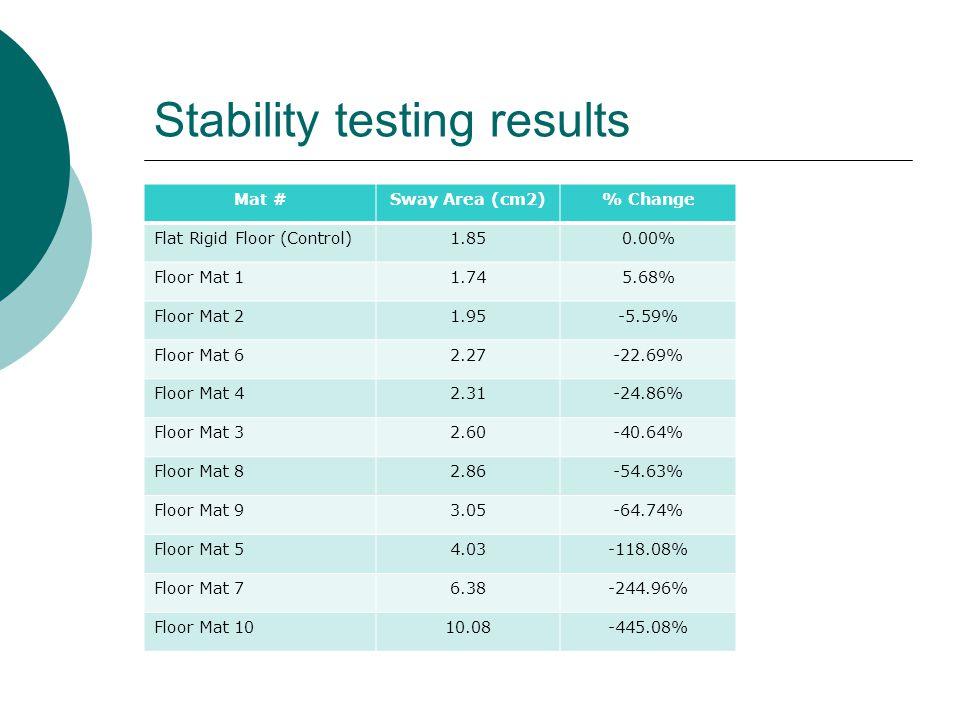 Stability testing results Mat #Sway Area (cm2)% Change Flat Rigid Floor (Control)1.850.00% Floor Mat 11.745.68% Floor Mat 21.95-5.59% Floor Mat 62.27-22.69% Floor Mat 42.31-24.86% Floor Mat 32.60-40.64% Floor Mat 82.86-54.63% Floor Mat 93.05-64.74% Floor Mat 54.03-118.08% Floor Mat 76.38-244.96% Floor Mat 1010.08-445.08%