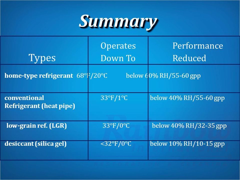 SummarySummary Operates Performance Types Down To Reduced home-type refrigerant68°F/20°C below 60% RH/55-60 gpp conventional 33°F/1°C below 40% RH/55-60 gpp Refrigerant (heat pipe) low-grain ref.