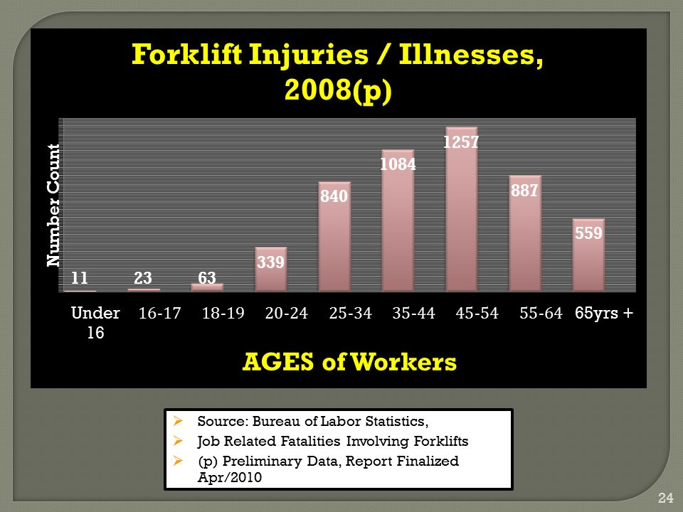 24  Source: Bureau of Labor Statistics,  Job Related Fatalities Involving Forklifts  (p) Preliminary Data, Report Finalized Apr/2010
