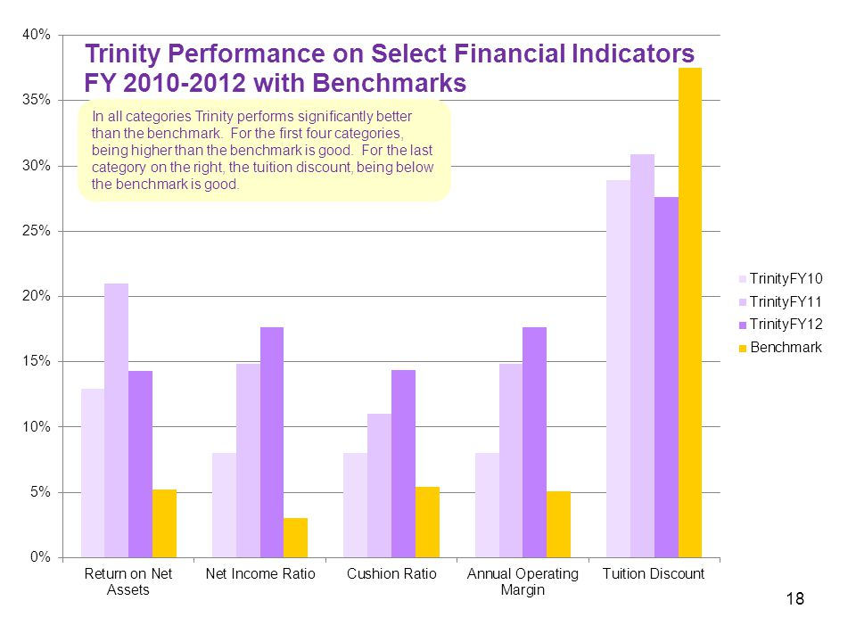 In all categories Trinity performs significantly better than the benchmark.