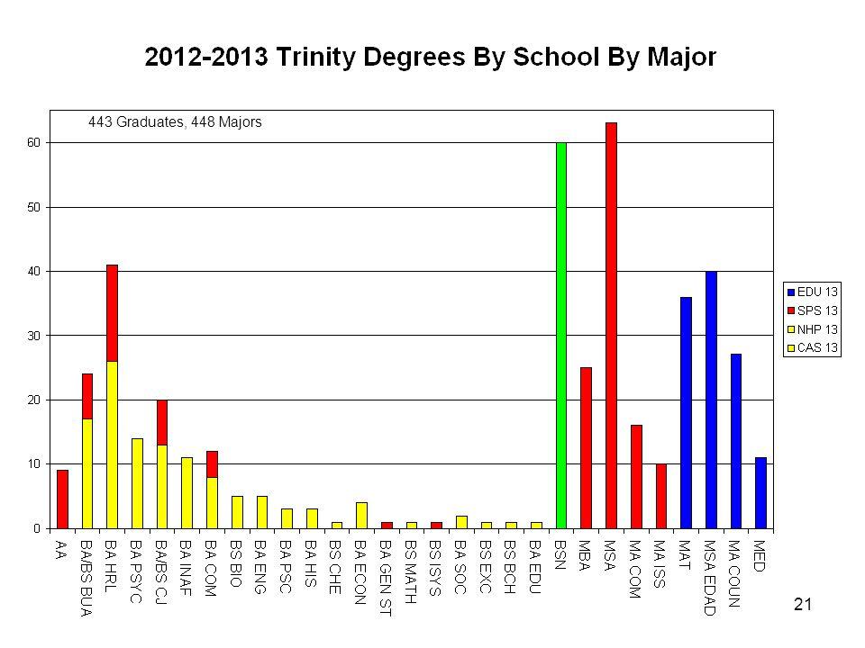 21 443 Graduates, 448 Majors