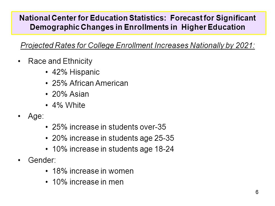National Center for Education Statistics: Forecast for Significant Demographic Changes in Enrollments in Higher Education Projected Rates for College Enrollment Increases Nationally by 2021: Race and Ethnicity 42% Hispanic 25% African American 20% Asian 4% White Age: 25% increase in students over-35 20% increase in students age 25-35 10% increase in students age 18-24 Gender: 18% increase in women 10% increase in men 6