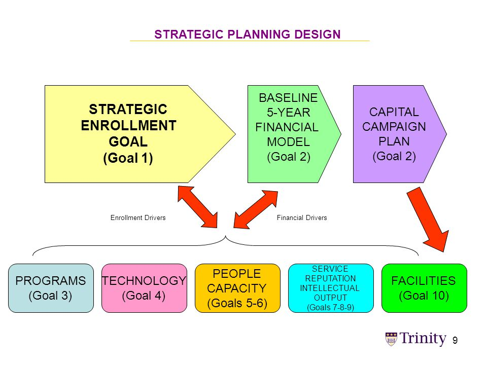 STRATEGIC ENROLLMENT GOAL (Goal 1) BASELINE 5-YEAR FINANCIAL MODEL (Goal 2) CAPITAL CAMPAIGN PLAN (Goal 2) PROGRAMS (Goal 3) TECHNOLOGY (Goal 4) PEOPLE CAPACITY (Goals 5-6) SERVICE REPUTATION INTELLECTUAL OUTPUT (Goals 7-8-9) FACILITIES (Goal 10) STRATEGIC PLANNING DESIGN Enrollment DriversFinancial Drivers 9