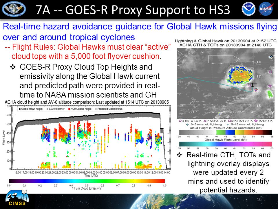 7A -- GOES-R Proxy Support to HS3 10  GOES-R Proxy Cloud Top Heights and emissivity along the Global Hawk current and predicted path were provided in real- time to NASA mission scientists and GH pilots.