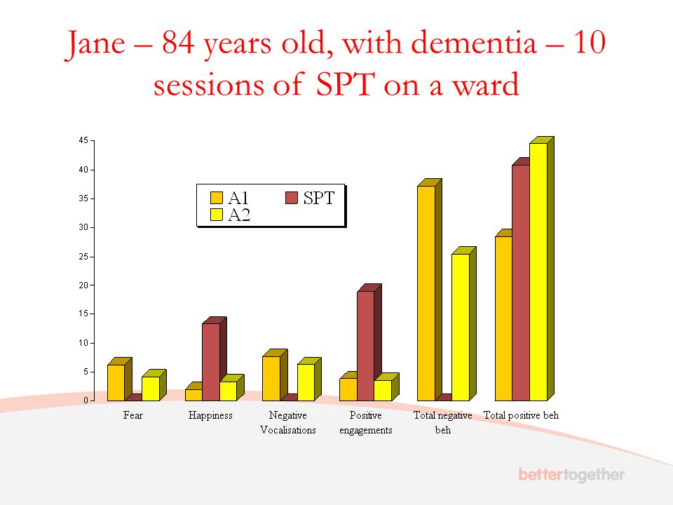 Jane – 84 years old, with dementia – 10 sessions of SPT on a ward