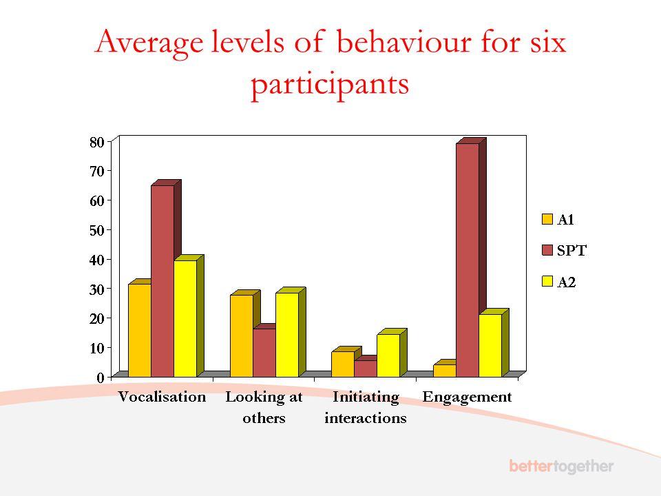 Average levels of behaviour for six participants