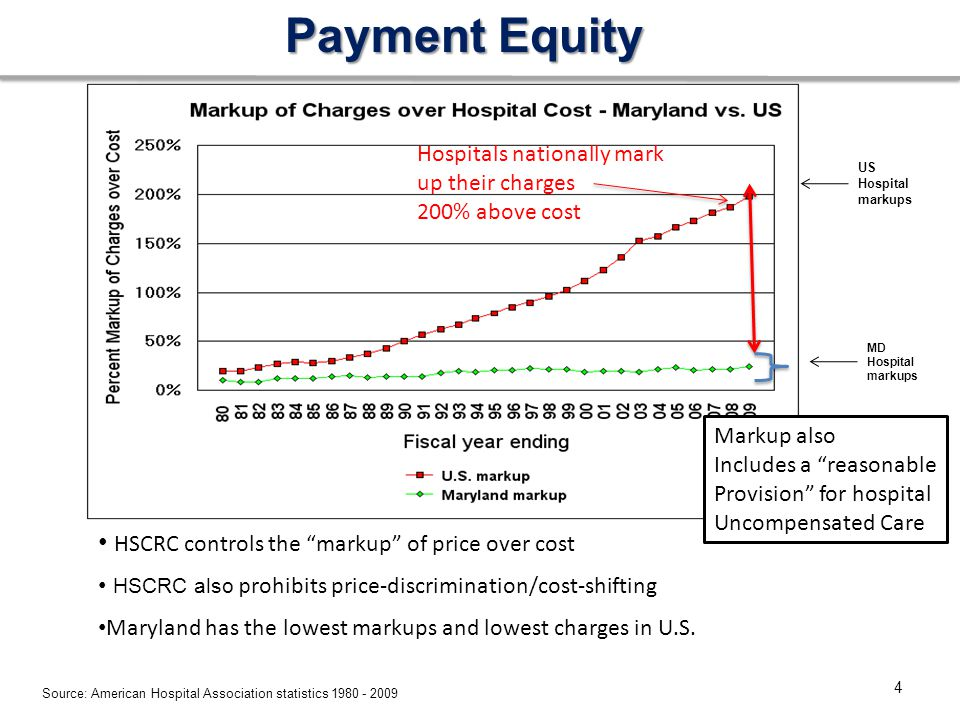 Payment Equity Source: American Hospital Association statistics 1980 - 2009 4 HSCRC controls the markup of price over cost HSCRC also p rohibits price-discrimination/cost-shifting Maryland has the lowest markups and lowest charges in U.S.