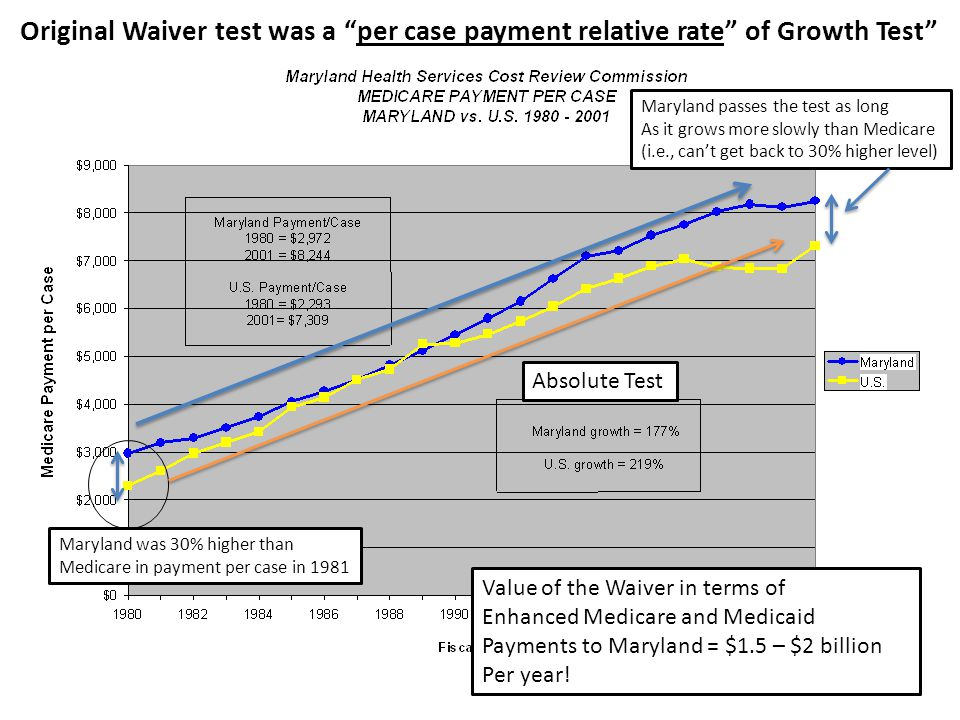 5 Maryland was 30% higher than Medicare in payment per case in 1981 Maryland passes the test as long As it grows more slowly than Medicare (i.e., can't get back to 30% higher level) Absolute Test Original Waiver test was a per case payment relative rate of Growth Test Value of the Waiver in terms of Enhanced Medicare and Medicaid Payments to Maryland = $1.5 – $2 billion Per year!