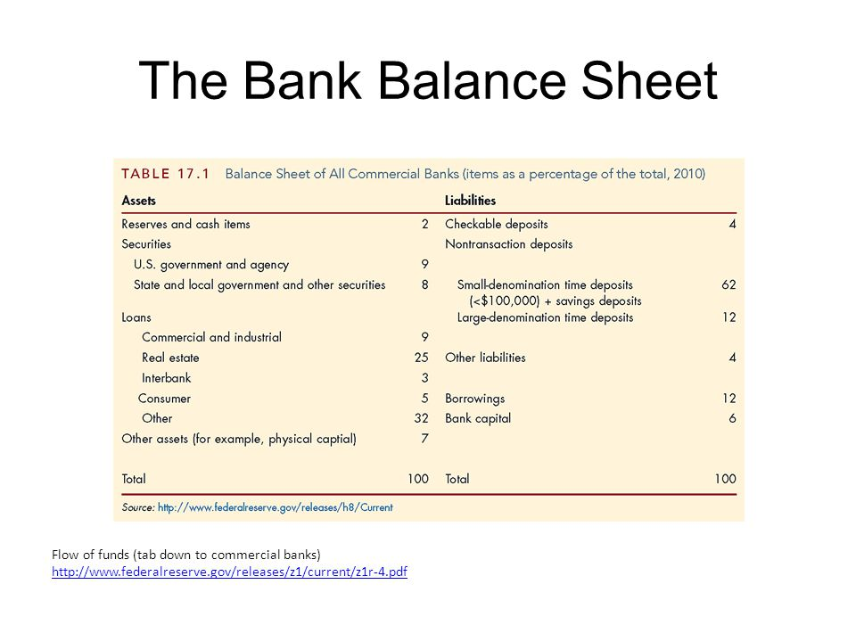 The Bank Balance Sheet: Assets (a) Reserves, Cash items in Process of Collection, and Deposits at Other Banks are collectively referred to as Cash Items in our balance sheet, and account for 2% of assets.