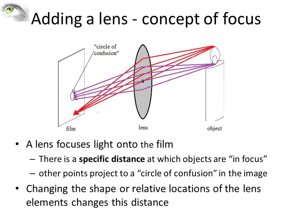 A lens focuses light onto the film – There is a specific distance at which objects are in focus – other points project to a circle of confusion in the image Changing the shape or relative locations of the lens elements changes this distance Adding a lens - concept of focus