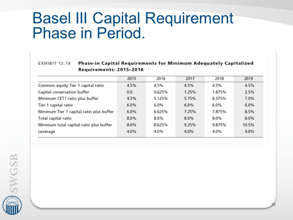 Basel III Capital Requirement Phase in Period. 36