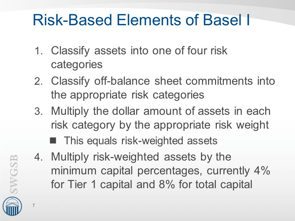 Risk-Based Elements of Basel I 1. Classify assets into one of four risk categories 2. Classify off-balance sheet commitments into the appropriate risk