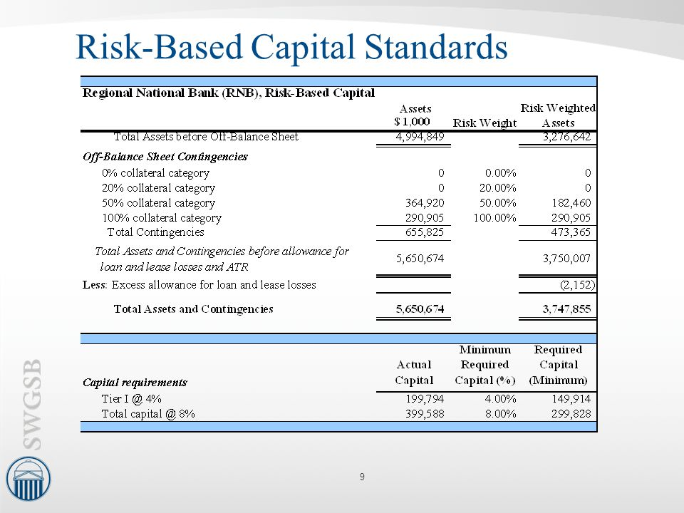 Risk-Based Capital Standards 9