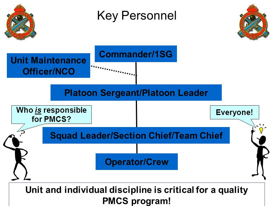 Key Personnel Platoon Sergeant/Platoon Leader Operator/Crew Commander/1SG Squad Leader/Section Chief/Team Chief Unit Maintenance Officer/NCO Unit and