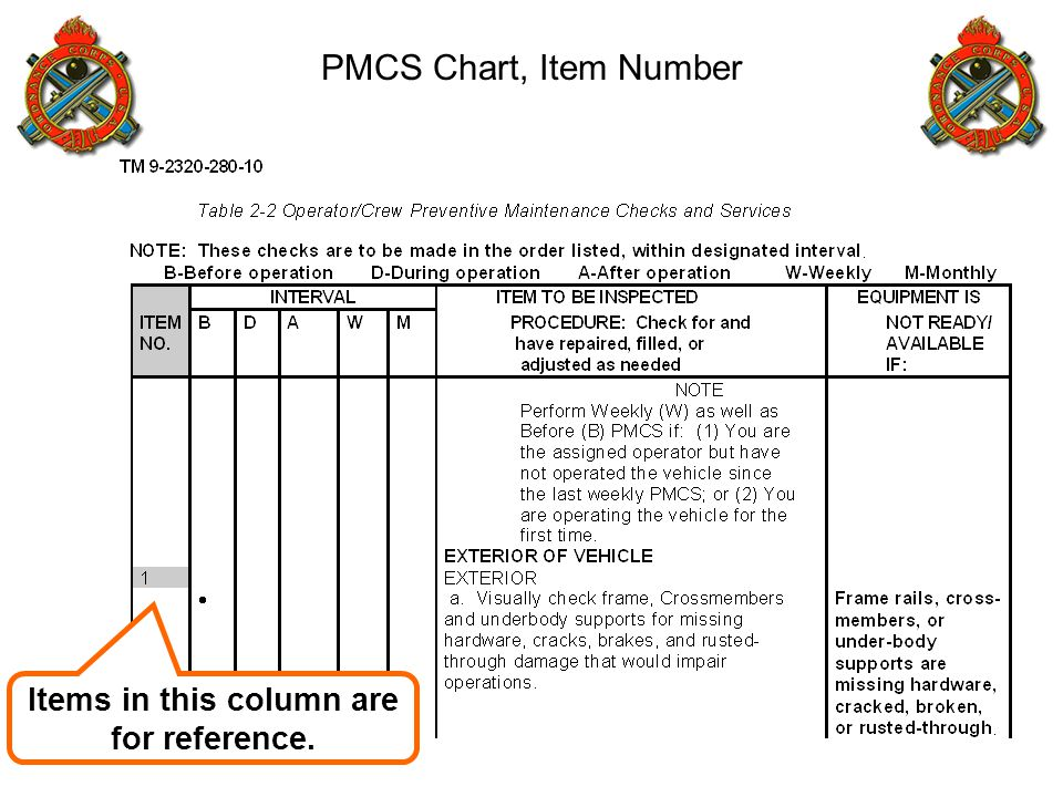Items in this column are for reference. PMCS Chart, Item Number