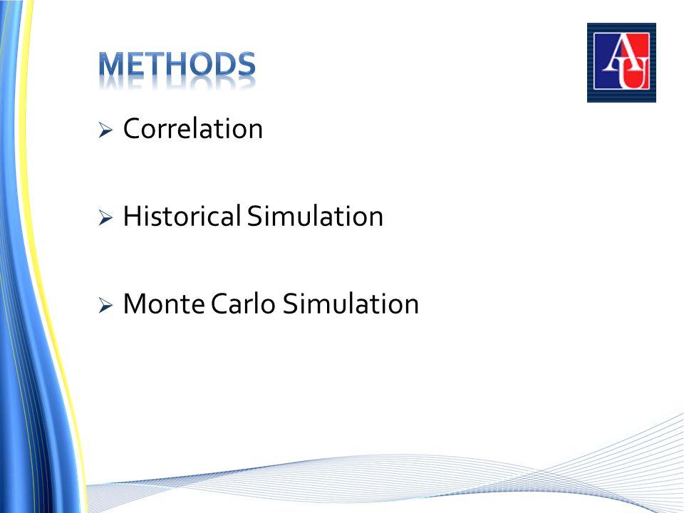  Correlation  Historical Simulation  Monte Carlo Simulation