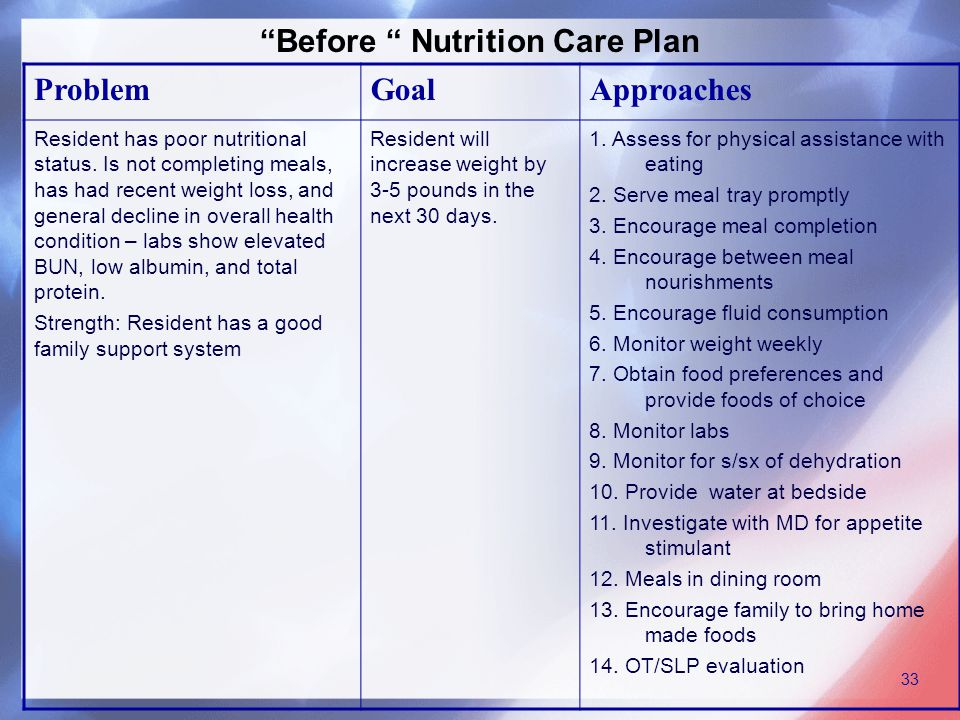 Before Nutrition Care Plan ProblemGoalApproaches Resident has poor nutritional status.