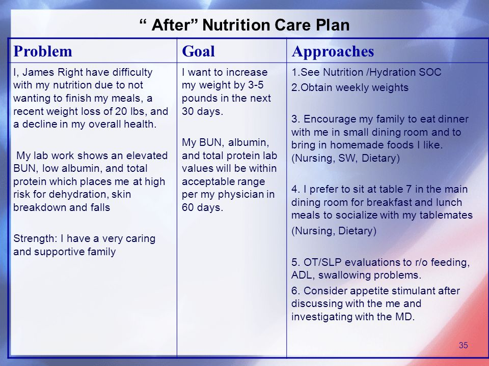 After Nutrition Care Plan ProblemGoalApproaches I, James Right have difficulty with my nutrition due to not wanting to finish my meals, a recent weight loss of 20 lbs, and a decline in my overall health.