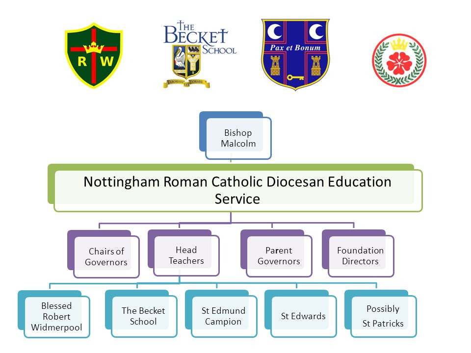 Bishop Malcolm Nottingham Roman Catholic Diocesan Education Service Chairs of Governors Head Teachers Blessed Robert Widmerpool The Becket School St E