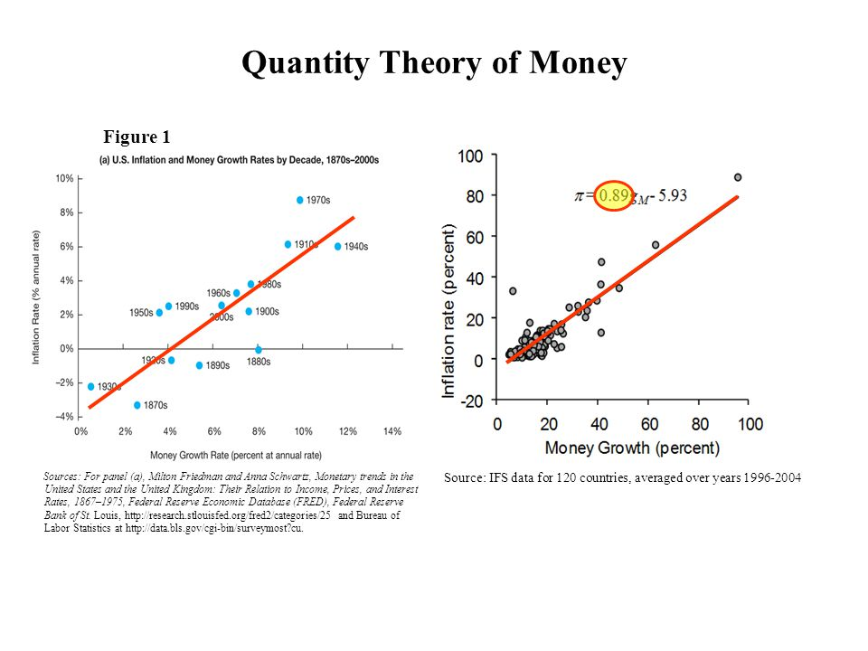 Figure 1 Sources: For panel (a), Milton Friedman and Anna Schwartz, Monetary trends in the United States and the United Kingdom: Their Relation to Inc