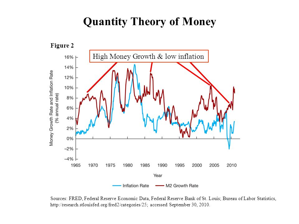 Figure 2 Sources: FRED, Federal Reserve Economic Data, Federal Reserve Bank of St.