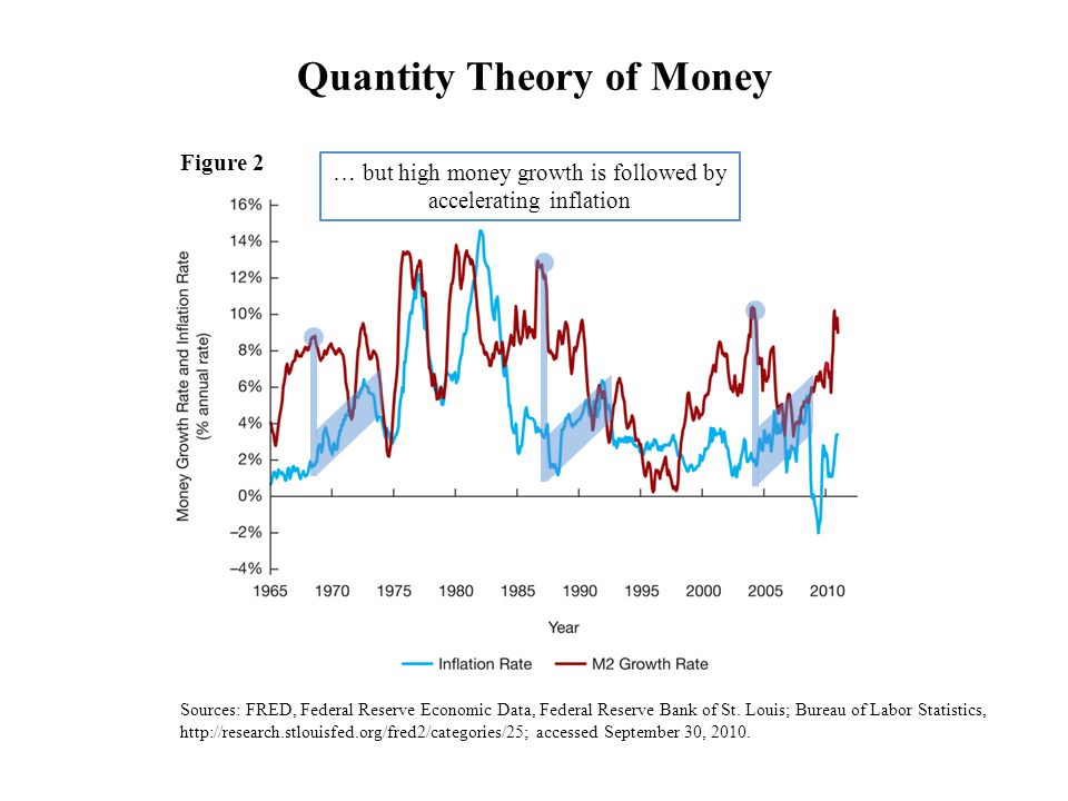 Quantity Theory of Money … but high money growth is followed by accelerating inflation Figure 2 Sources: FRED, Federal Reserve Economic Data, Federal