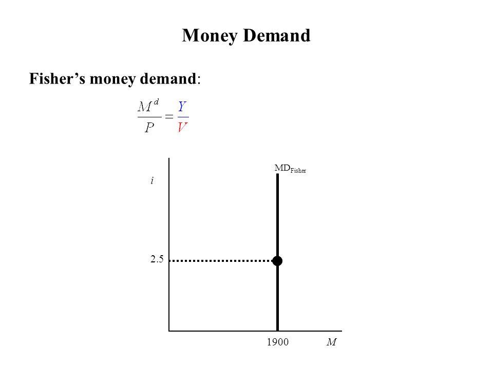 Money Demand Fisher's money demand: MD Fisher i 2.5 1900 M